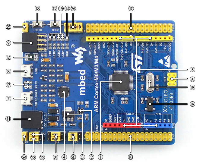 XNUCLEO-F103RB STM32 development board on board resource